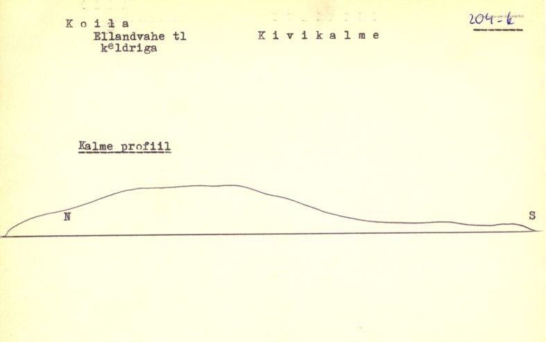 PASS 1977. V. Lõugas. Leht 2. Passi nurgale märgitud mälestise vana nr 204-k peaks olema 207-k (praegu 17587).